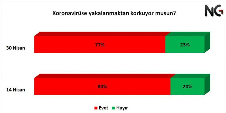 Türkiyenin Koronavirüs Salgınına Bakışı